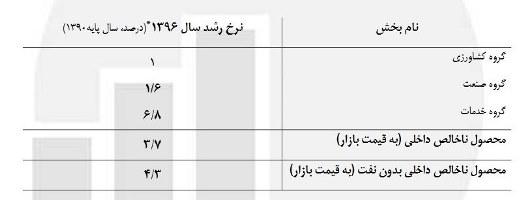 میزان رشد اقتصاد ایران در سال 96 /جدول