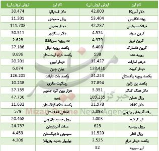 قیمت 20 ارز در بازار بینبانکی گران شد /جدول